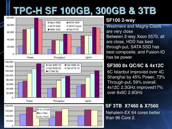 TPC-H SF 100GB, 300GB & 3TB