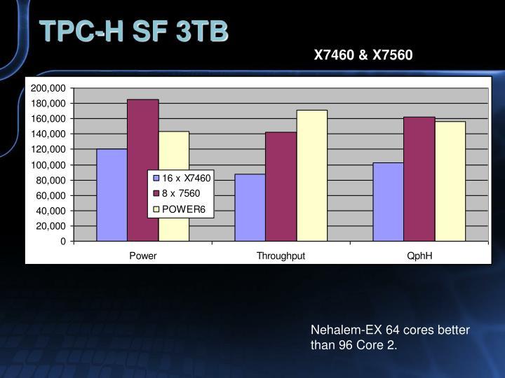 TPC-H SF 3TB