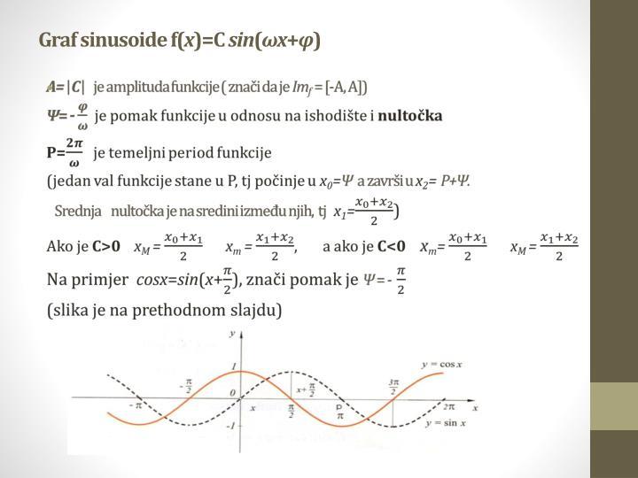 Graf sinusoide f(