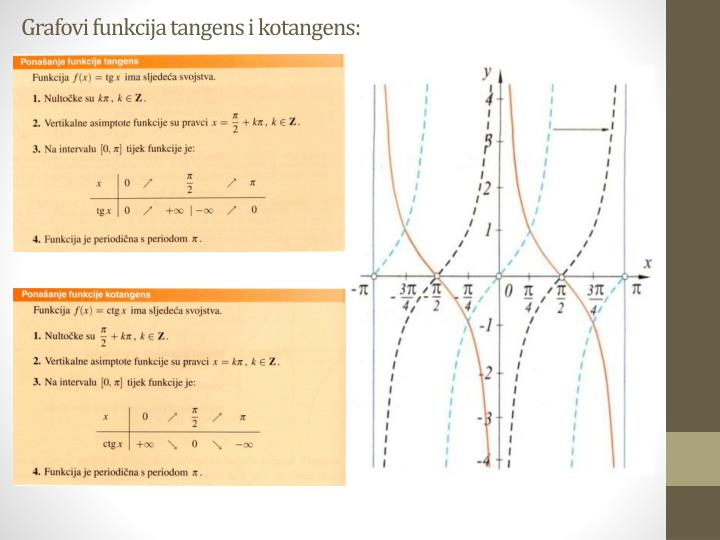 Grafovi funkcija tangens i kotangens: