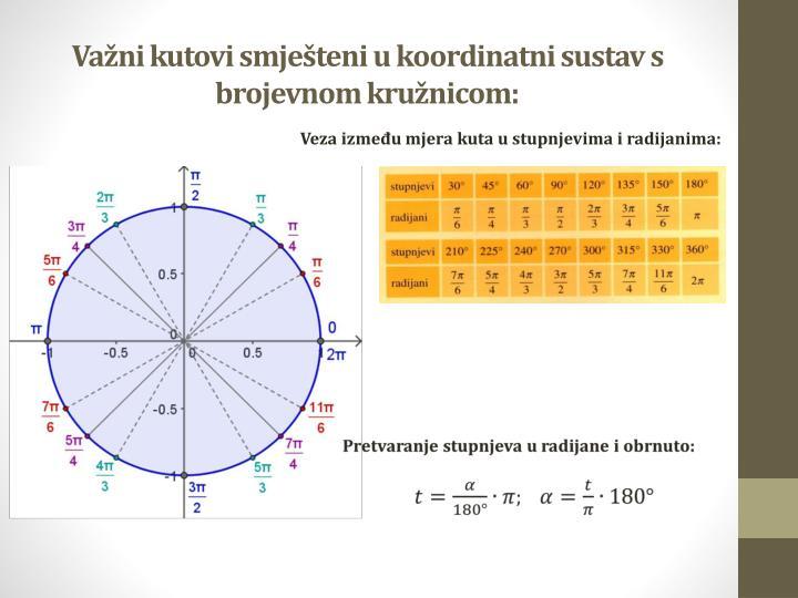 Važni kutovi smješteni u koordinatni sustav s brojevnom kružnicom: