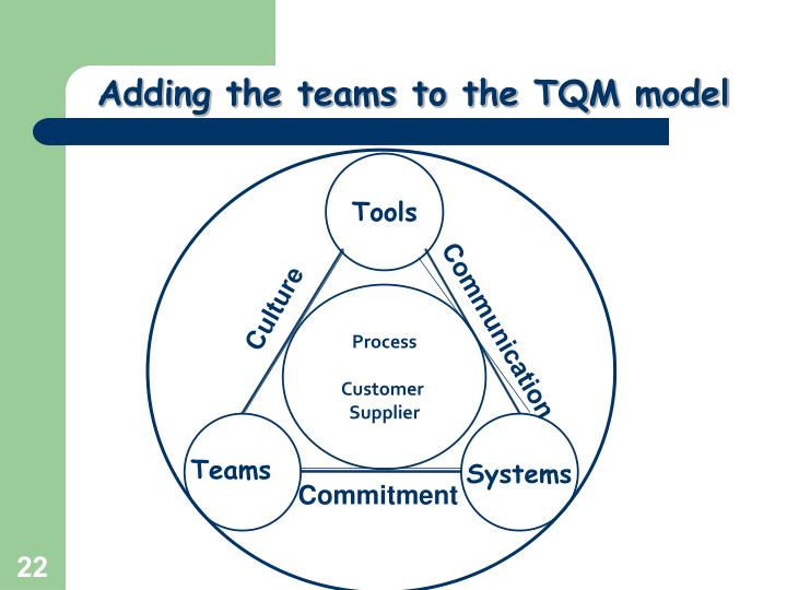 Adding the teams to the TQM model