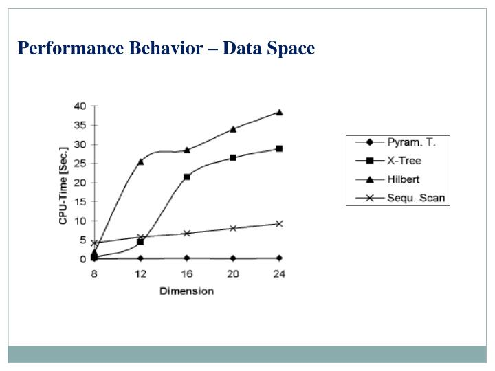 Performance Behavior – Data Space