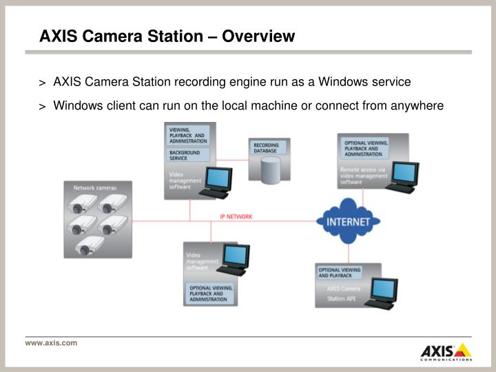 Axis camera station overview
