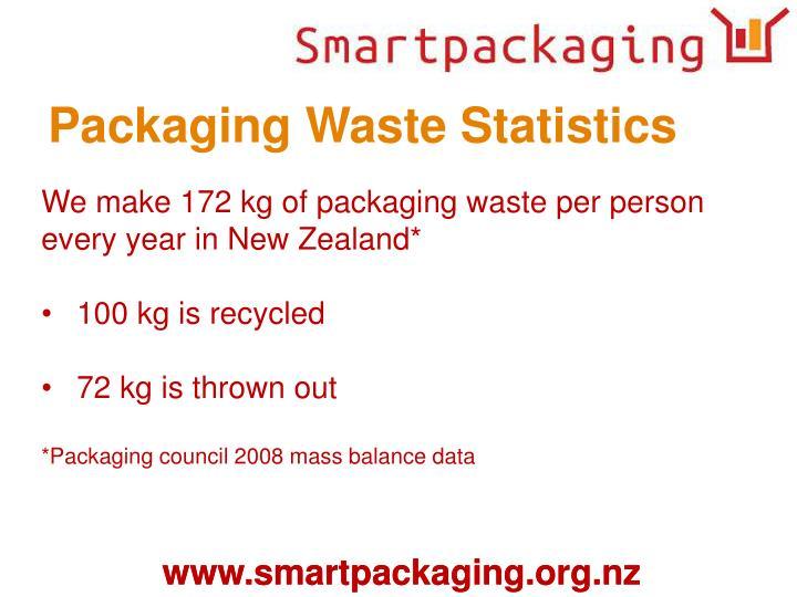 Packaging Waste Statistics