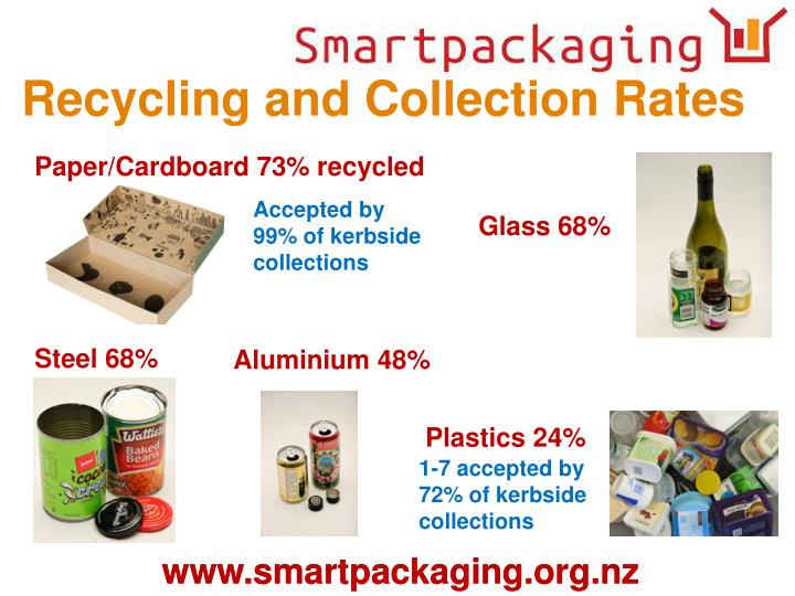 Recycling and Collection Rates