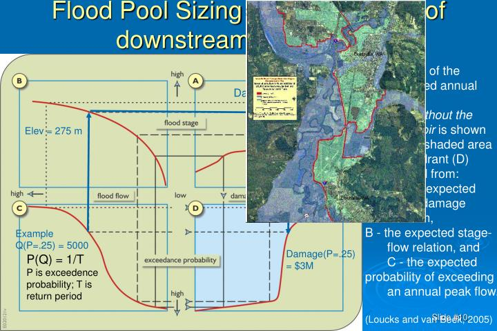 Flood Pool Sizing – determination of downstream hydrograph