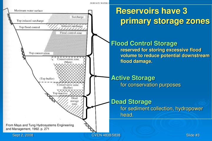 Reservoirs have 3 primary storage zones