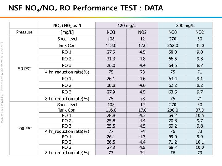 Nsf no 3 no 2 ro performance test data