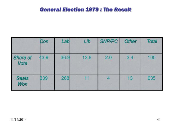General Election 1979 : The Result