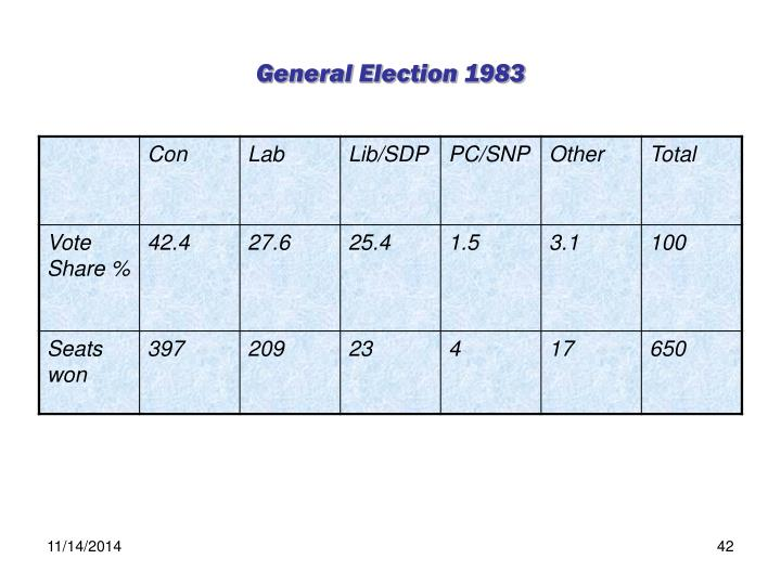 General Election 1983
