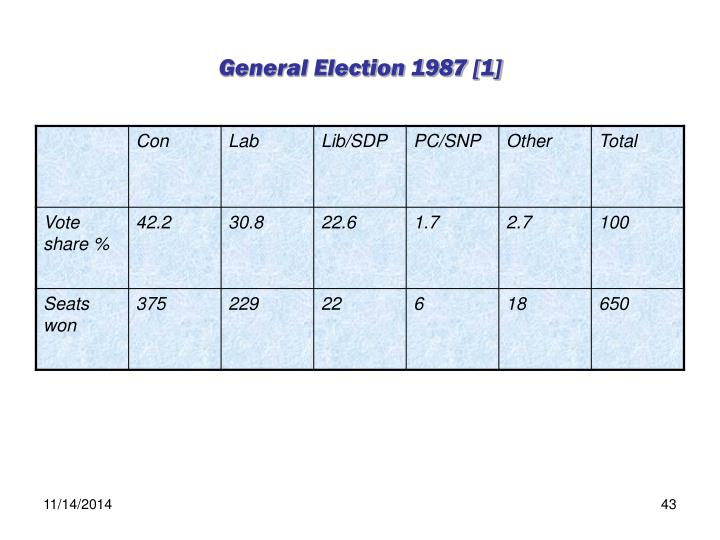 General Election 1987 [1]