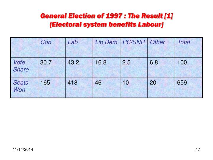 General Election of 1997 : The Result [1]
