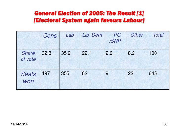 General Election of 2005: The Result [1]
