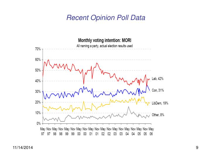 Recent Opinion Poll Data