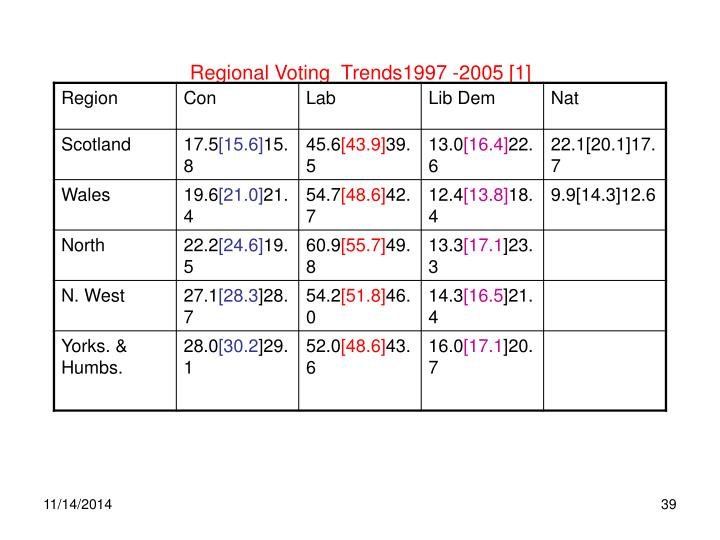 Regional Voting  Trends1997 -2005 [1]