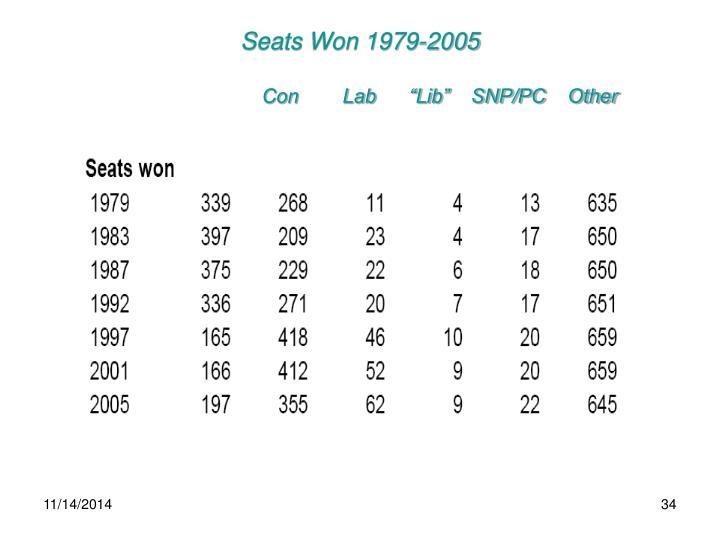 Seats Won 1979-2005