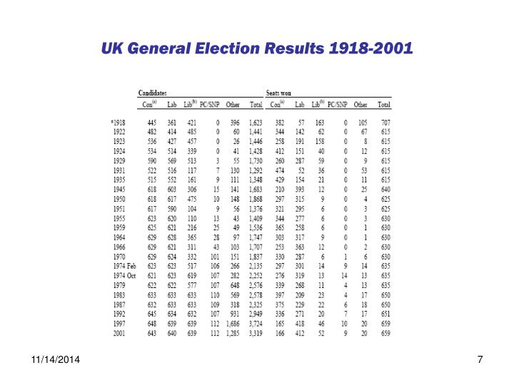 UK General Election Results 1918-2001