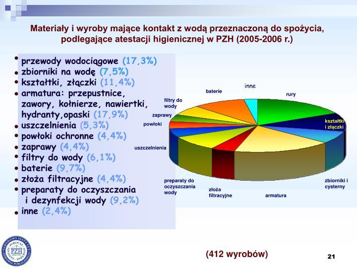 Materiały i wyroby mające kontakt z wodą przeznaczoną do spożycia,   podlegające atestacji higienicznej w PZH (2005-2006 r.)
