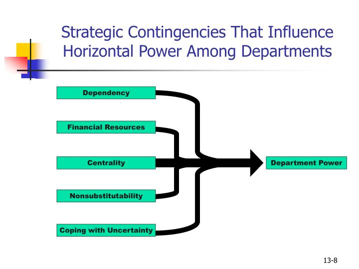 Strategic Contingencies That Influence Horizontal Power Among Departments