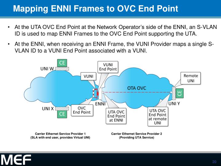 Mapping ENNI Frames to OVC End Point