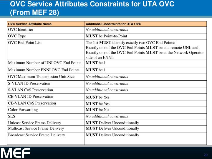 OVC Service Attributes Constraints for UTA OVC