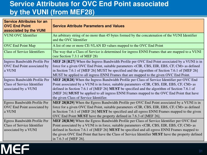 Service Attributes for OVC End Point associated