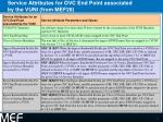 service attributes for ovc end point associated by the vuni from mef28