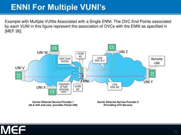 ENNI For Multiple VUNI's