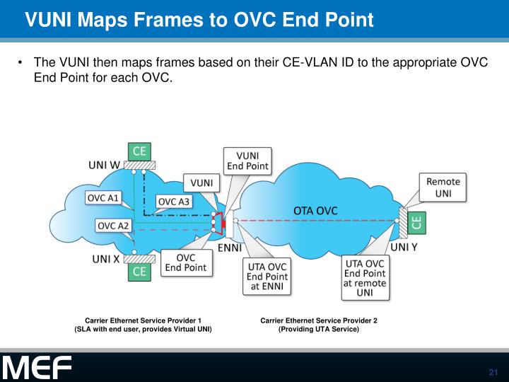 VUNI Maps Frames to OVC End Point