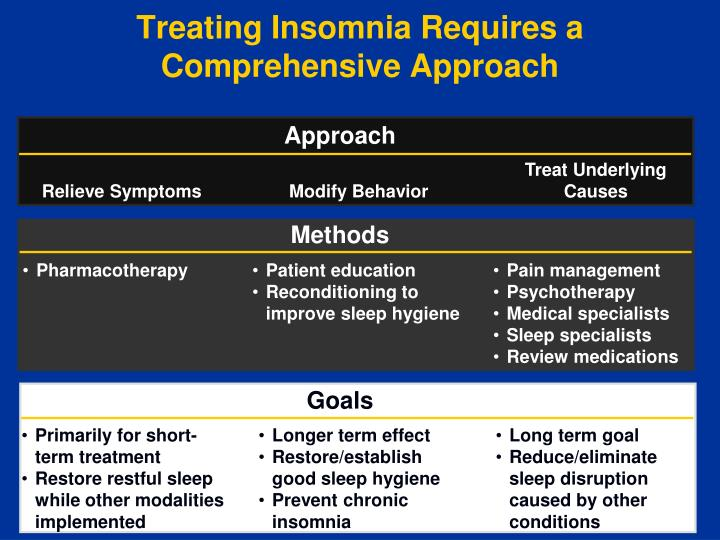 Treating Insomnia Requires a Comprehensive Approach