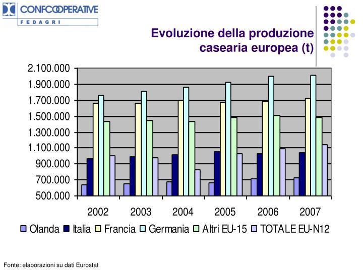 Evoluzione della produzione casearia europea (t)