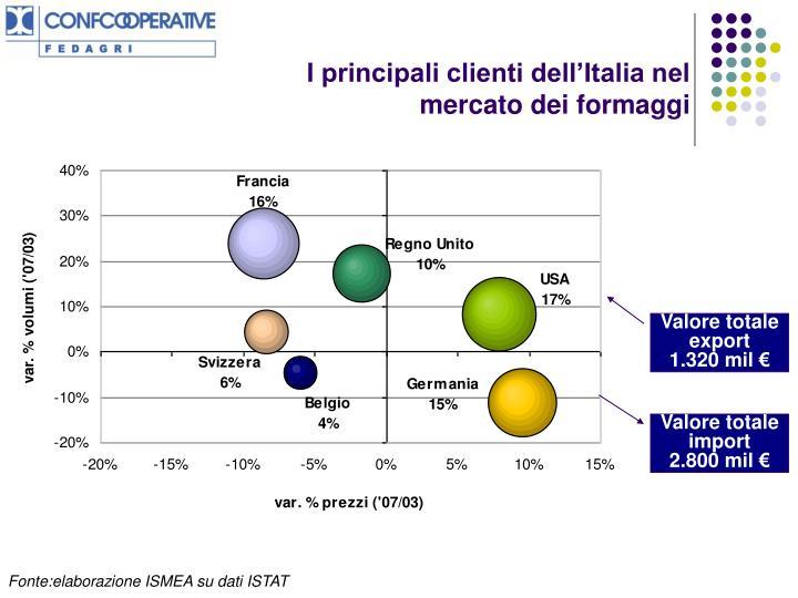 I principali clienti dell'Italia nel mercato dei formaggi