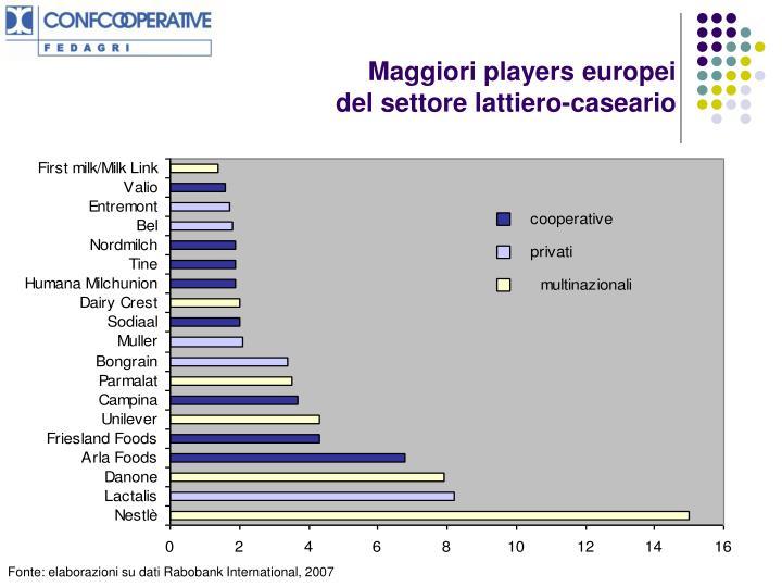 Maggiori players europei
