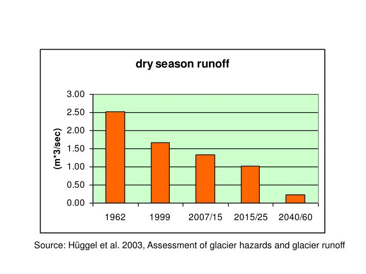 Source: Hüggel et al. 2003, Assessment of glacier hazards and glacier runoff