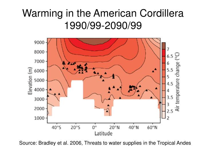Warming in the American Cordillera