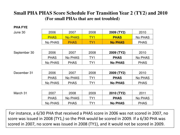 Small PHA PHAS Score Schedule For Transition Year 2 (TY2) and 2010