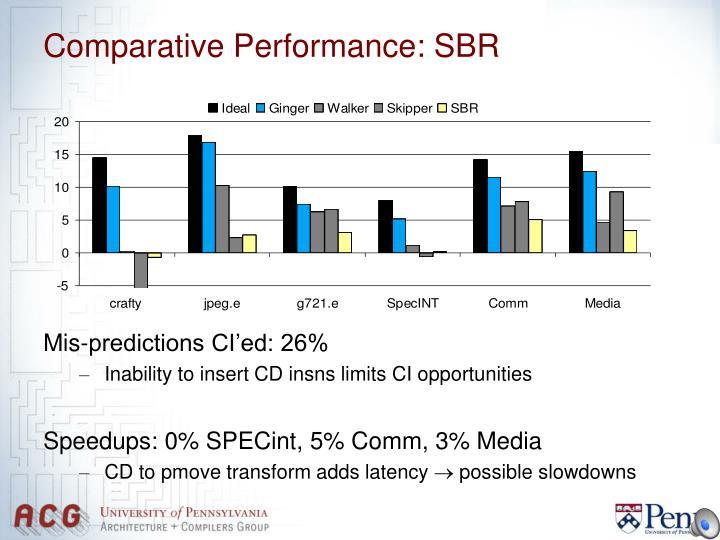 Comparative Performance: SBR