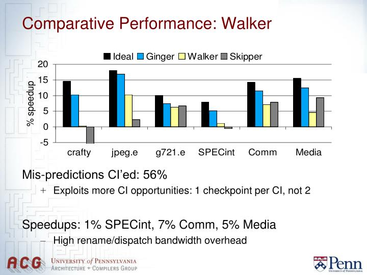 Comparative Performance: Walker