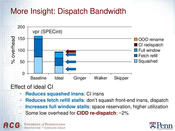 More Insight: Dispatch Bandwidth