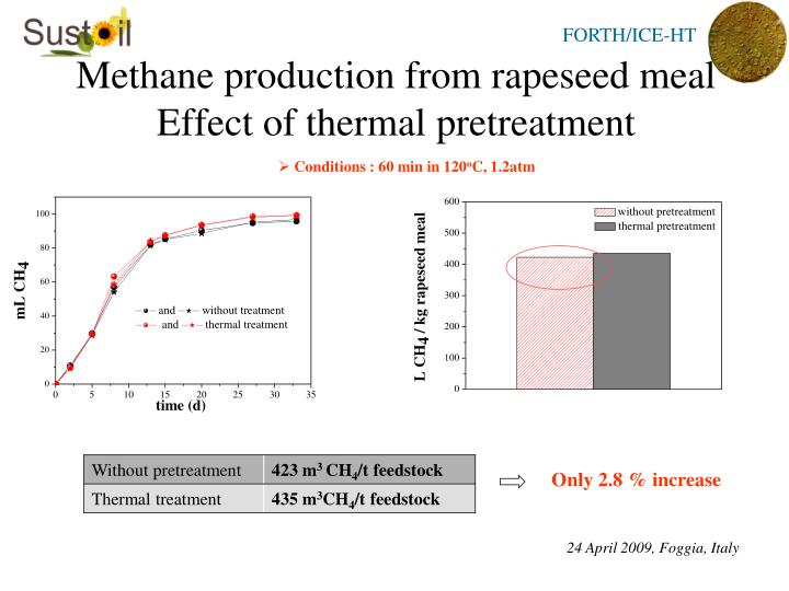 Methane production from rapeseed meal