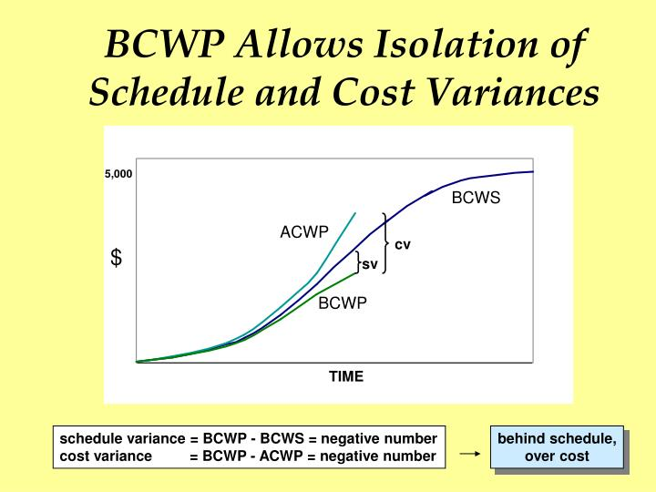 BCWP Allows Isolation of