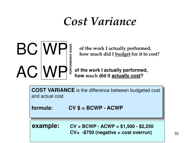 Cost Variance