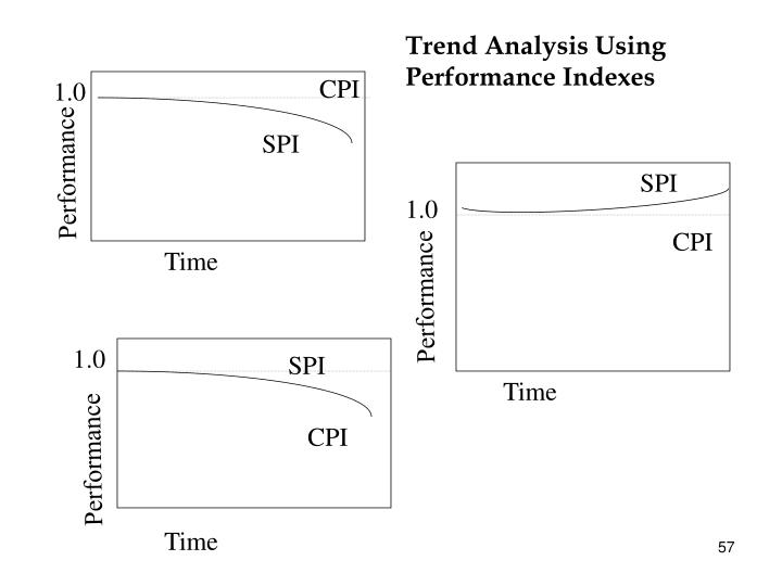 Trend Analysis Using Performance Indexes