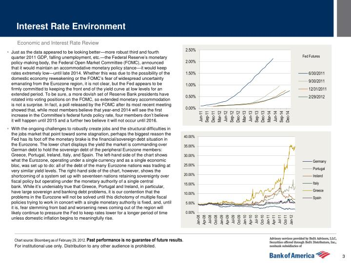 Interest Rate Environment