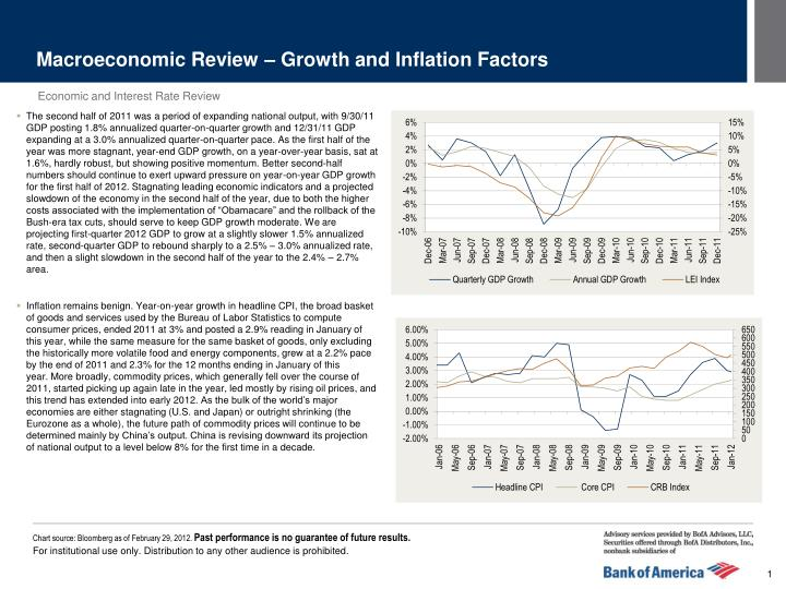 Macroeconomic Review – Growth and Inflation Factors