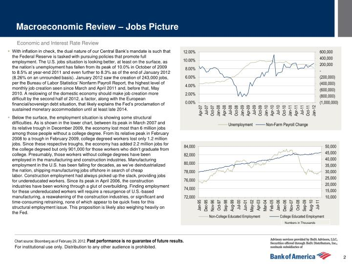 Macroeconomic Review – Jobs Picture