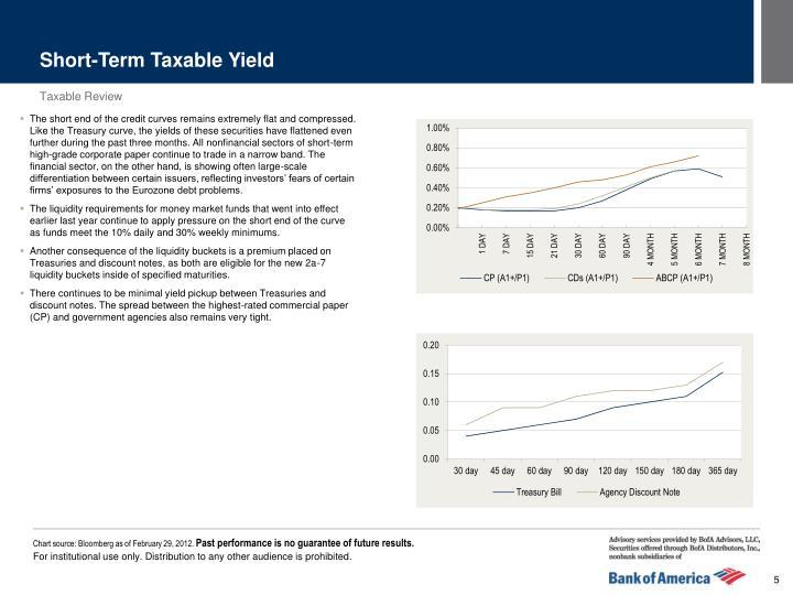 Short-Term Taxable Yield