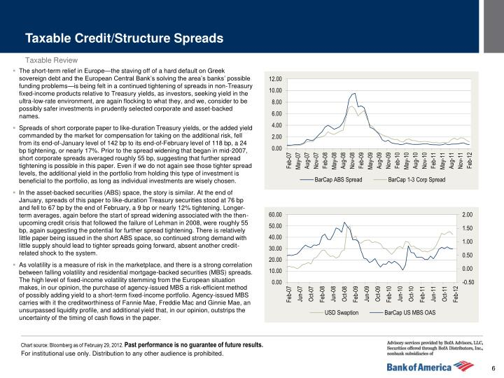 Taxable Credit/Structure Spreads