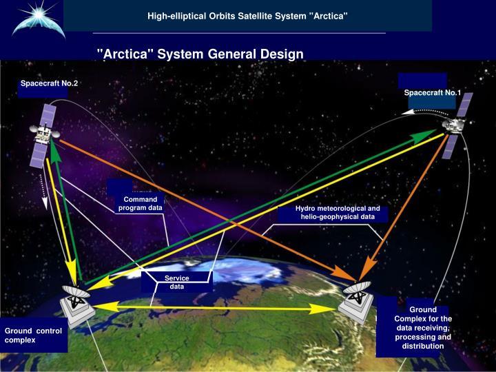 """High-elliptical Orbits Satellite System """"Arctica"""""""